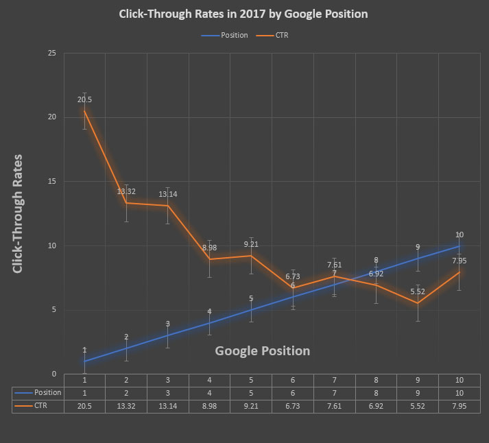 google ctr by position